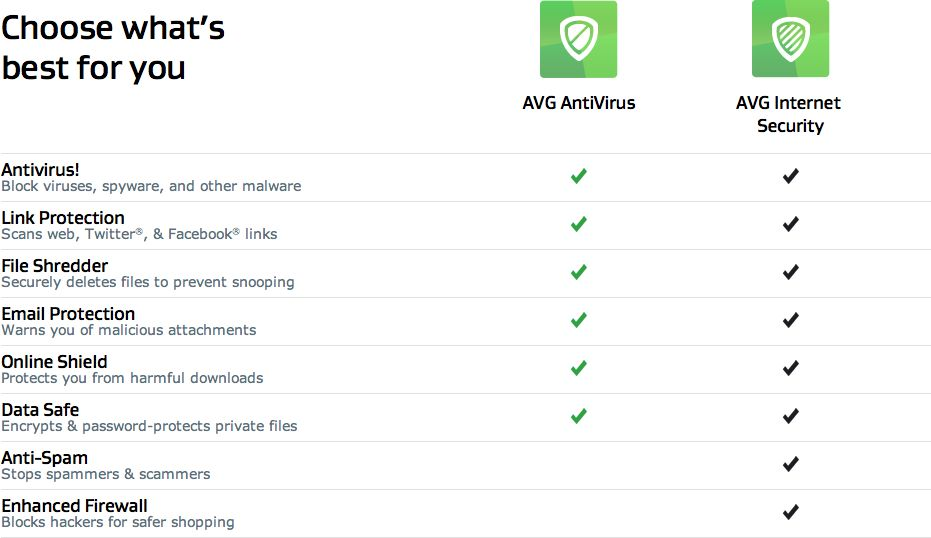 AVG INTERNET SECURITY 2015 - 1-years - 1-computers