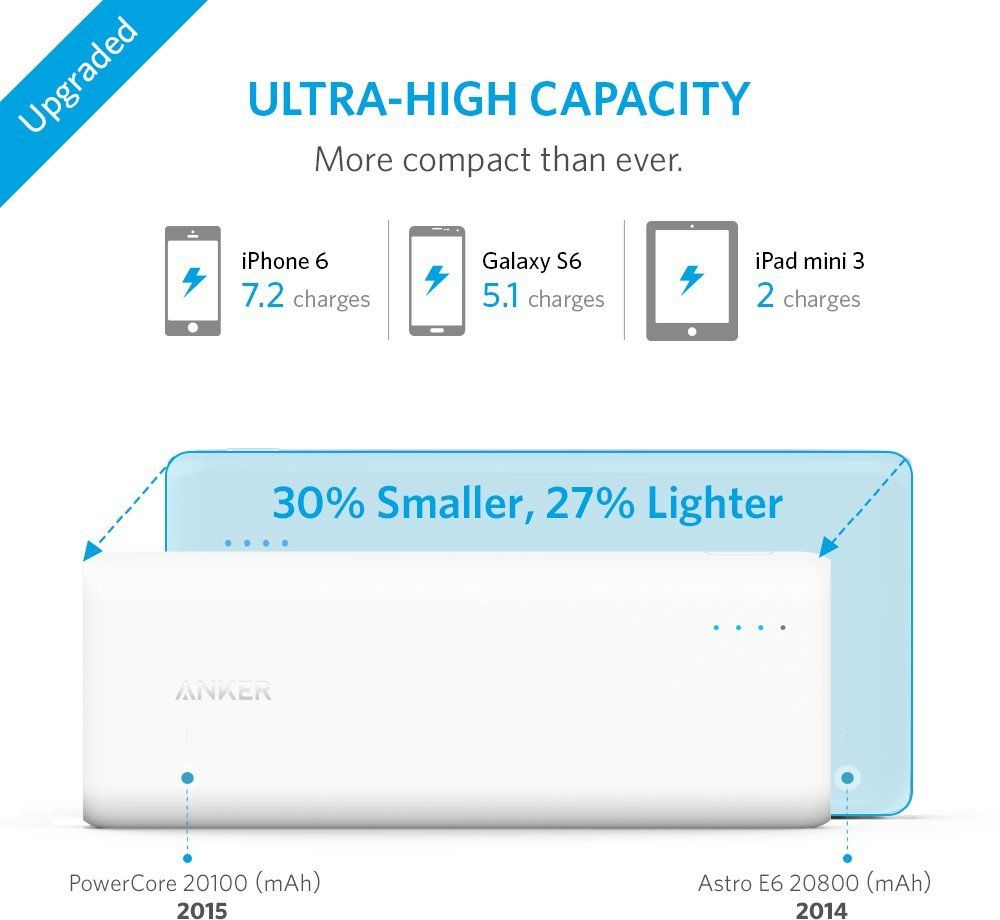 ANKER CHARGER 20100 mAh ‫(ابيض)