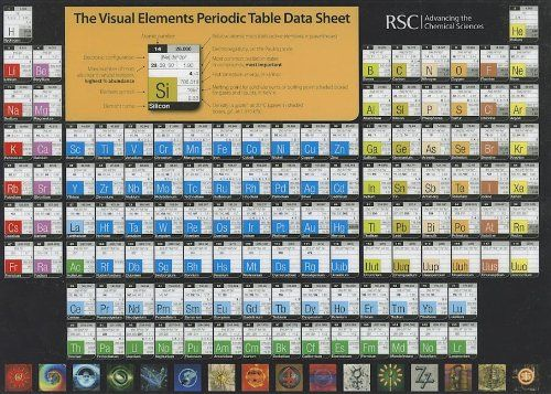 Souq the visual elements periodic table data sheet rsc uae the visual elements periodic table data sheet rsc urtaz Image collections